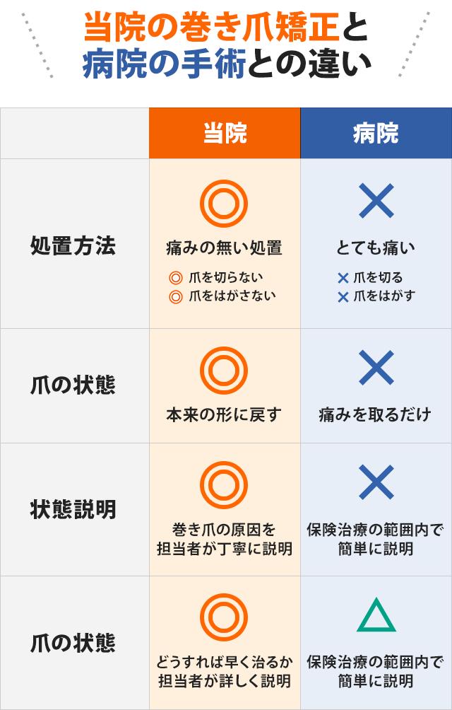当院の巻き爪矯正と 病院の手術との違い比較表
